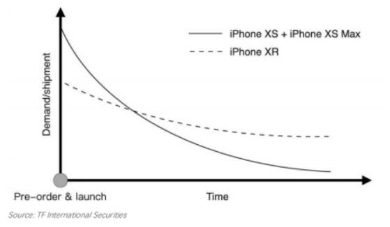 Reservas iPhone Xr Vs iPhone Xs y Xs Max